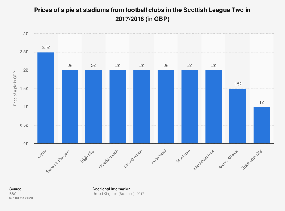 Statistic: Prices of a pie at stadiums from football clubs in the Scottish League Two in 2017/2018 (in GBP) | Statista