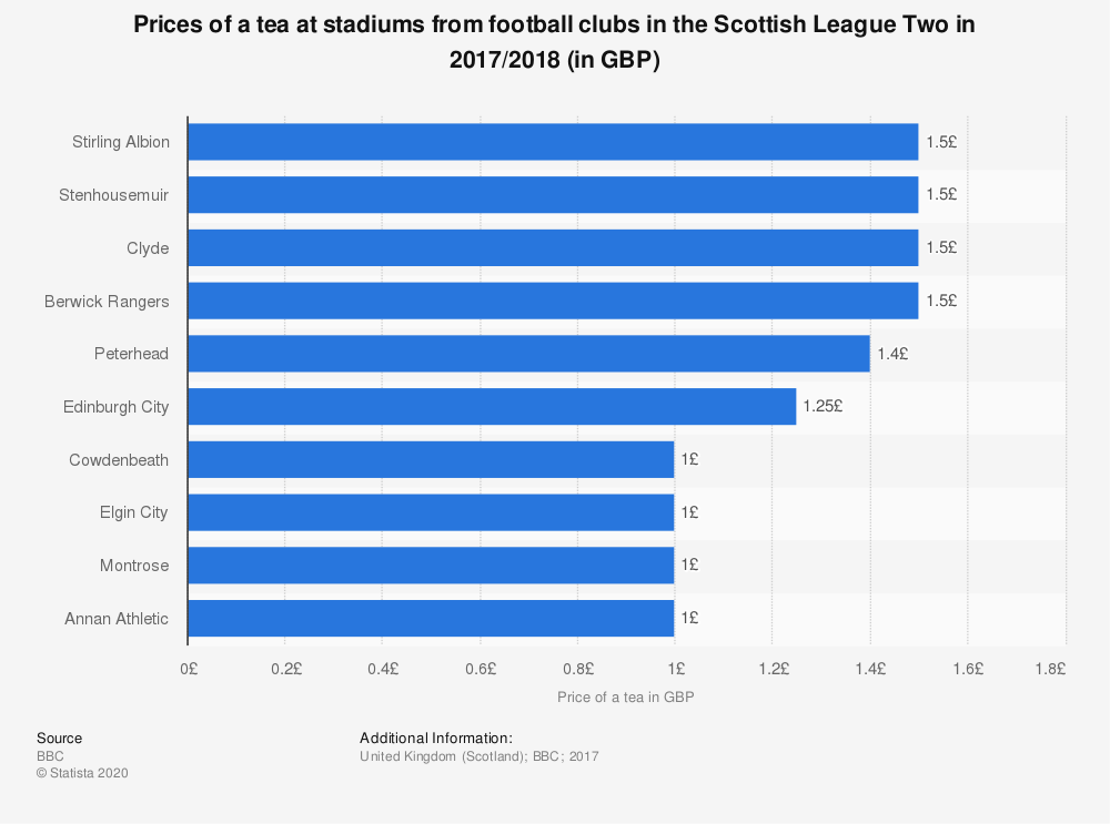 Statistic: Prices of a tea at stadiums from football clubs in the Scottish League Two in 2017/2018 (in GBP) | Statista