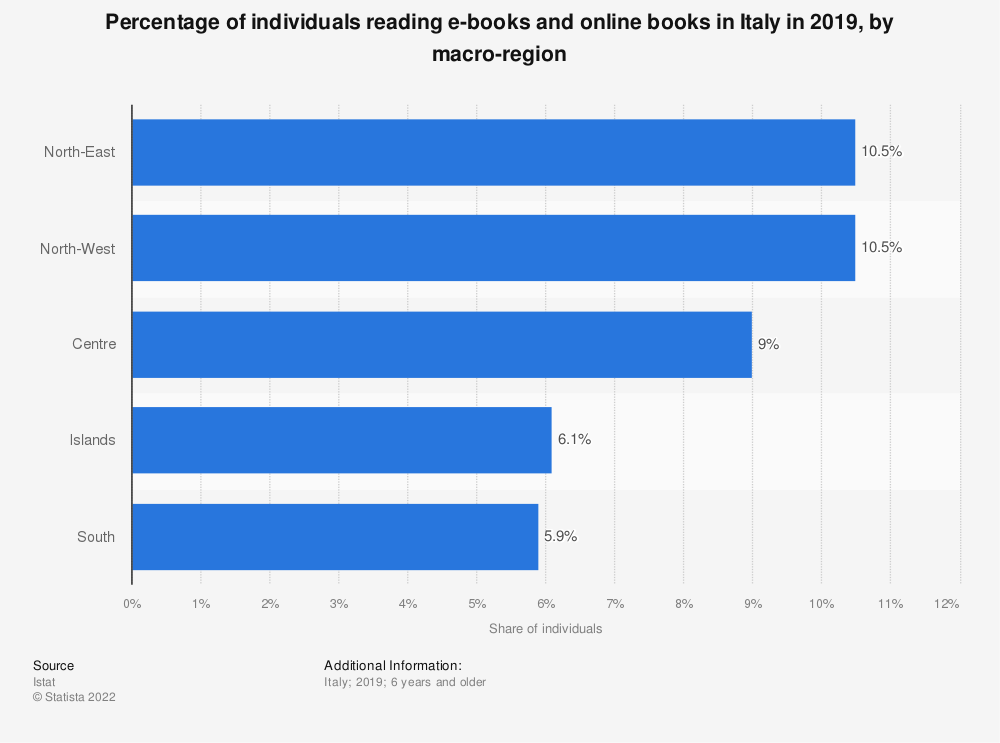 Statistic: Percentage of individuals reading e-books and online books in Italy in 2018, by macro-region | Statista