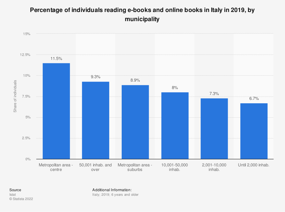 Statistic: Percentage of individuals reading e-books and online books in Italy in 2018, by municipality    Statista