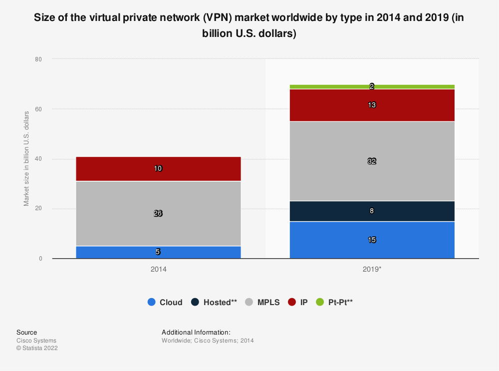 Statistic: Size of the virtual private network (VPN) market worldwide by type in 2014 and 2019 (in billion U.S. dollars) | Statista