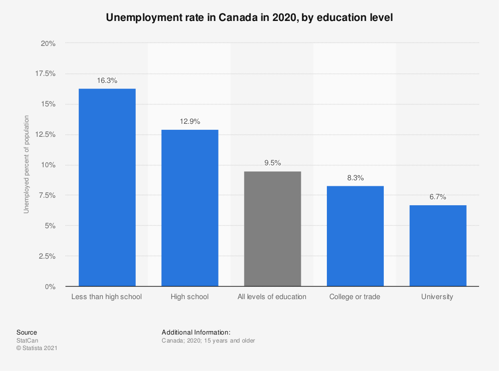 Statistic: Rate of unemployment in Canada, by level of education in 2019 | Statista