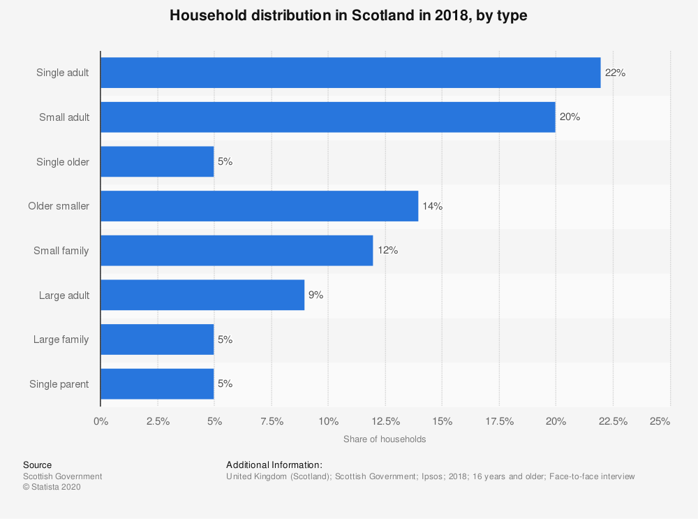Statistic: Household distribution in Scotland in 2018, by type | Statista
