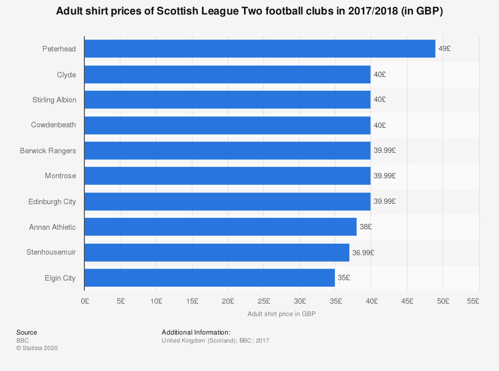 Statistic: Adult shirt prices of Scottish League Two football clubs in 2017/2018 (in GBP) | Statista