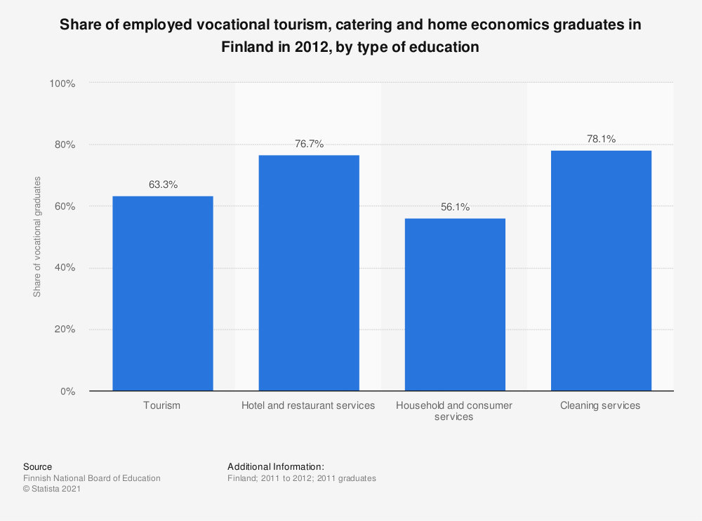 Statistic: Share of employed vocational tourism, catering and home economics graduates in Finland in 2012, by type of education | Statista