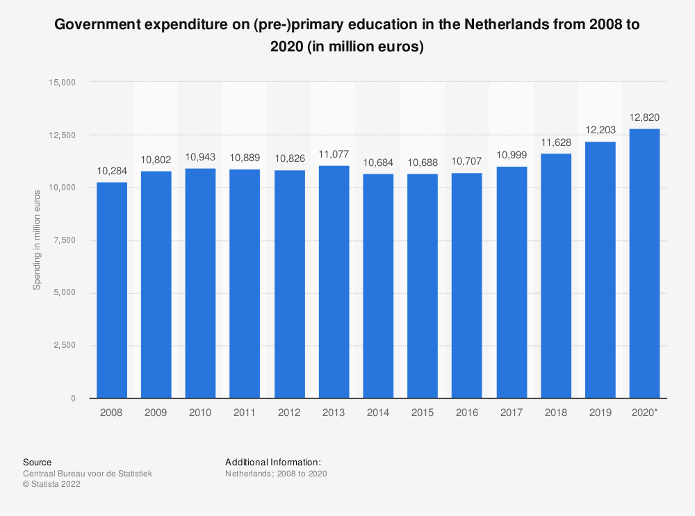Statistic: Government expenditure on (pre-)primary education in the Netherlands from 2007 to 2017 (in million euros) | Statista