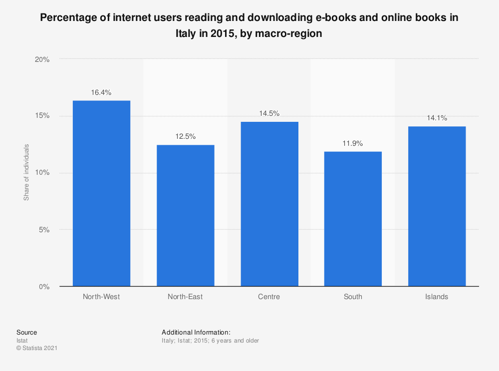 Statistic: Percentage of internet users reading and downloading e-books and online books in Italy in 2015, by macro-region   Statista