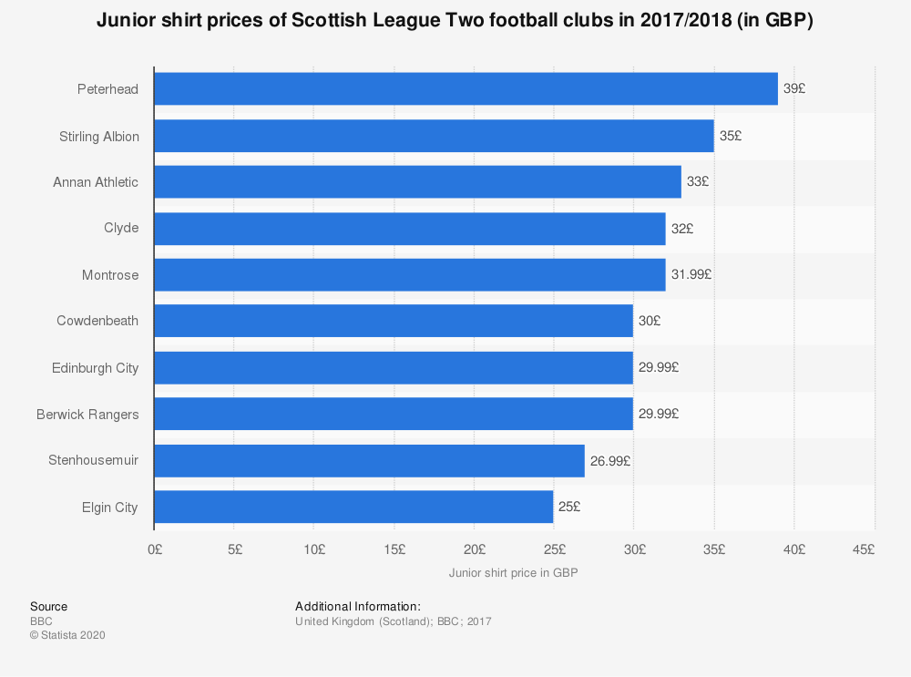 Statistic: Junior shirt prices of Scottish League Two football clubs in 2017/2018 (in GBP) | Statista