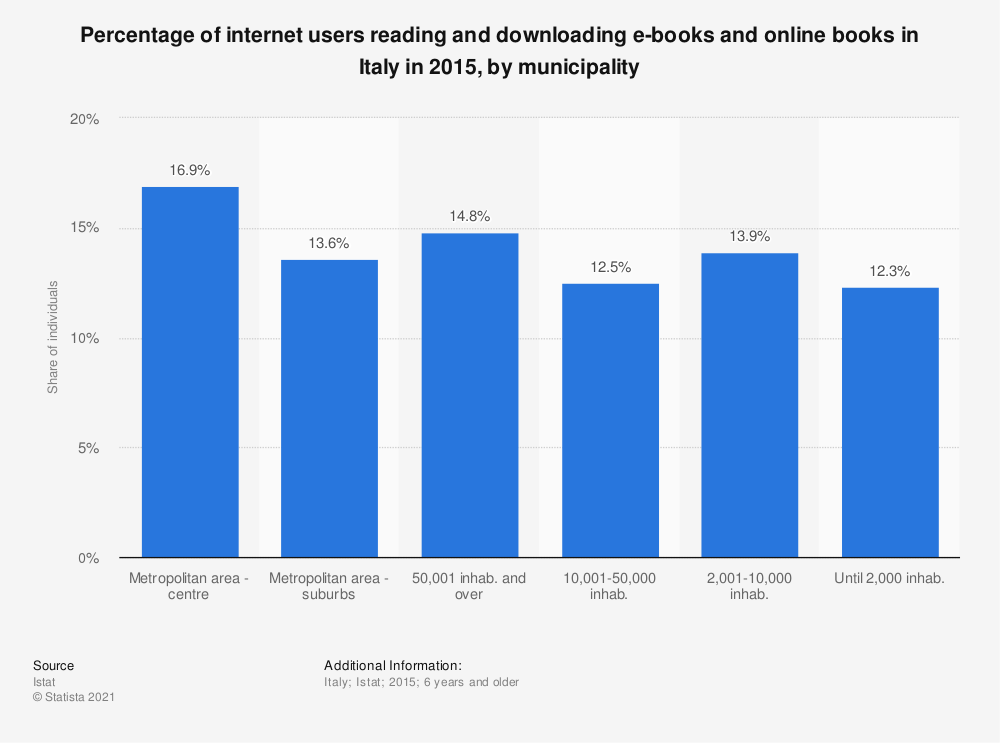 Statistic: Percentage of internet users reading and downloading e-books and online books in Italy in 2015, by municipality  | Statista