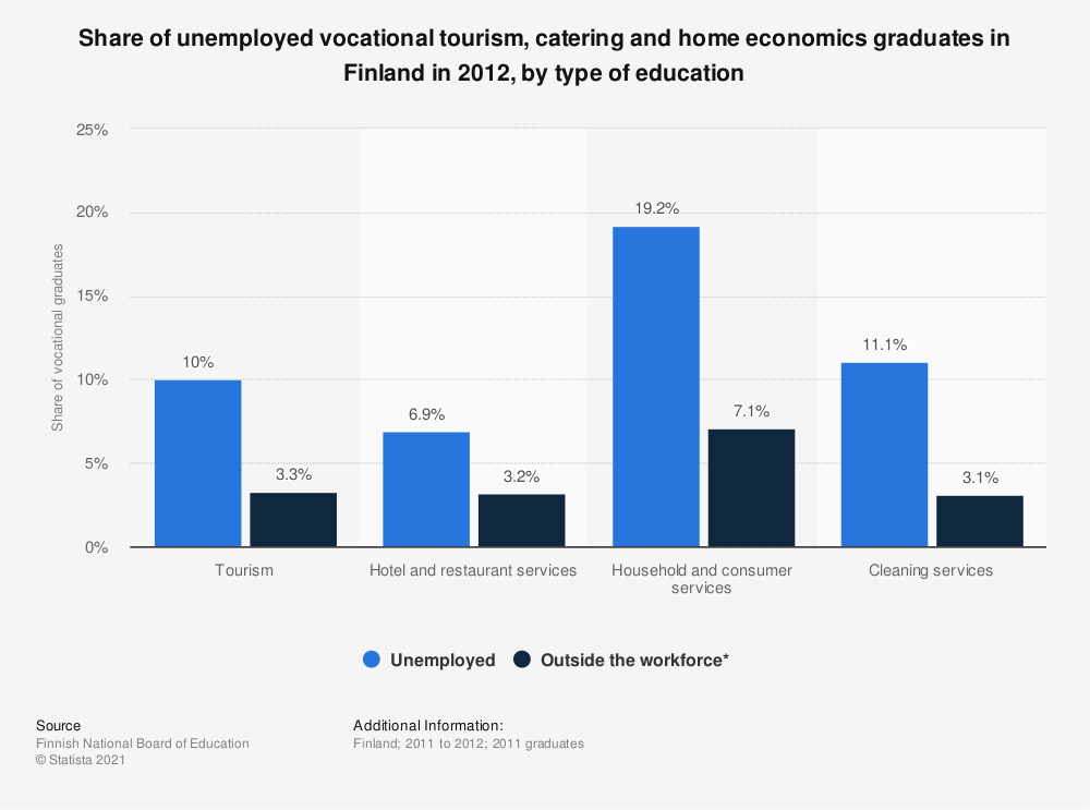 Statistic: Share of unemployed vocational tourism, catering and home economics graduates in Finland in 2012, by type of education | Statista
