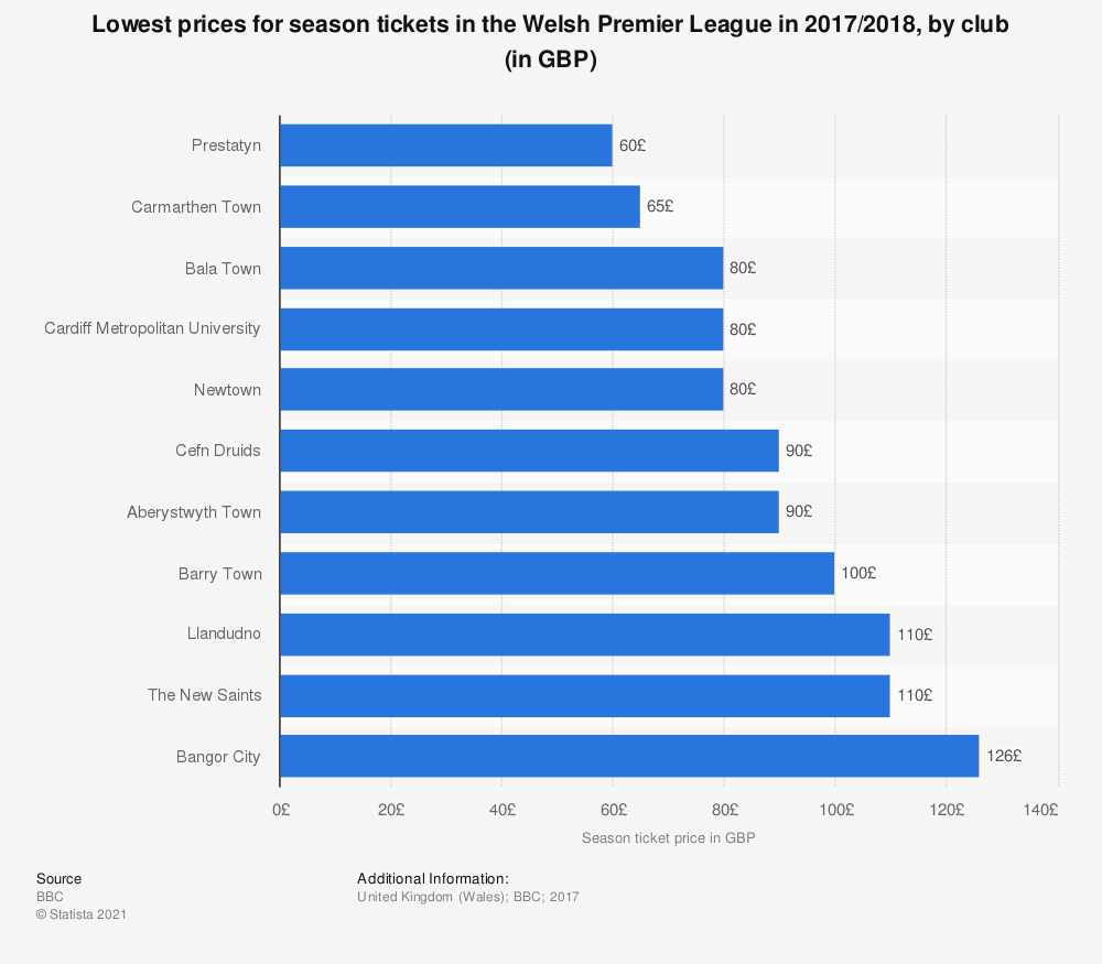 Statistic: Lowest prices for season tickets in the Welsh Premier League in 2017/2018, by club (in GBP) | Statista