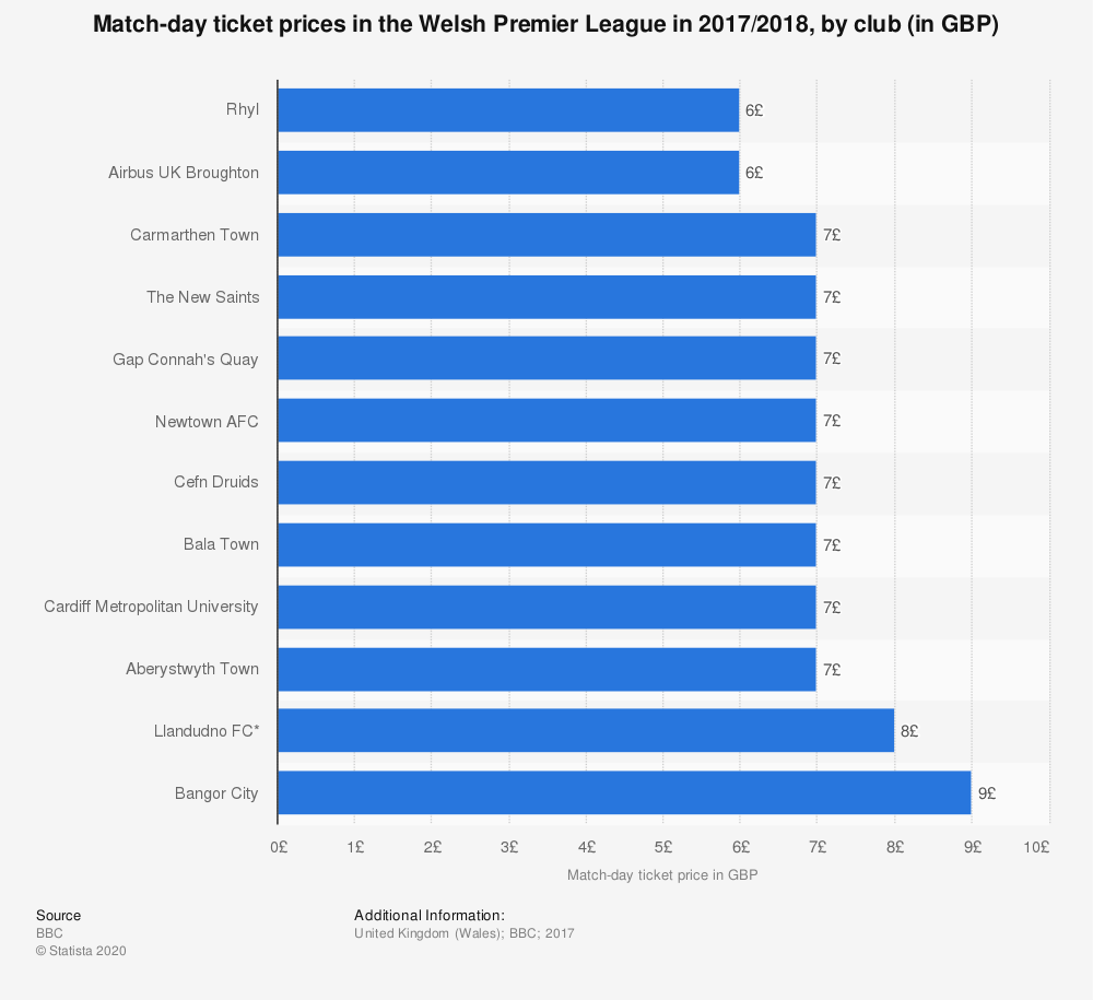 Statistic: Match-day ticket prices in the Welsh Premier League in 2017/2018, by club (in GBP) | Statista