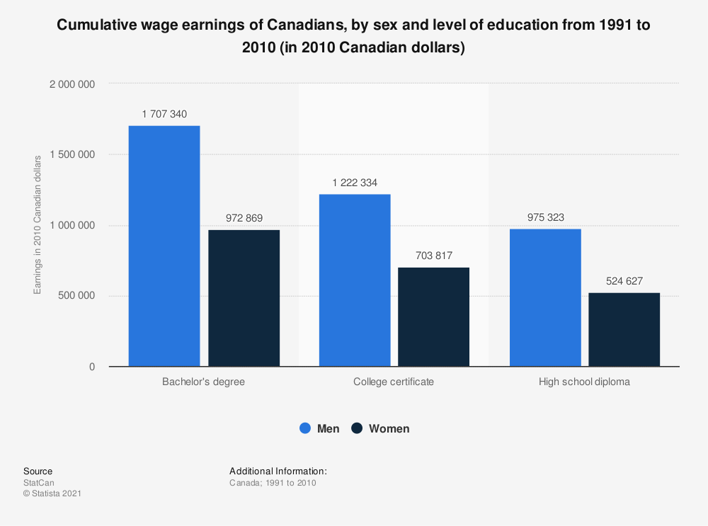 Statistic: Cumulative wage earnings of Canadians, by sex and level of education from 1991 to 2010 (in 2010 Canadian dollars) | Statista