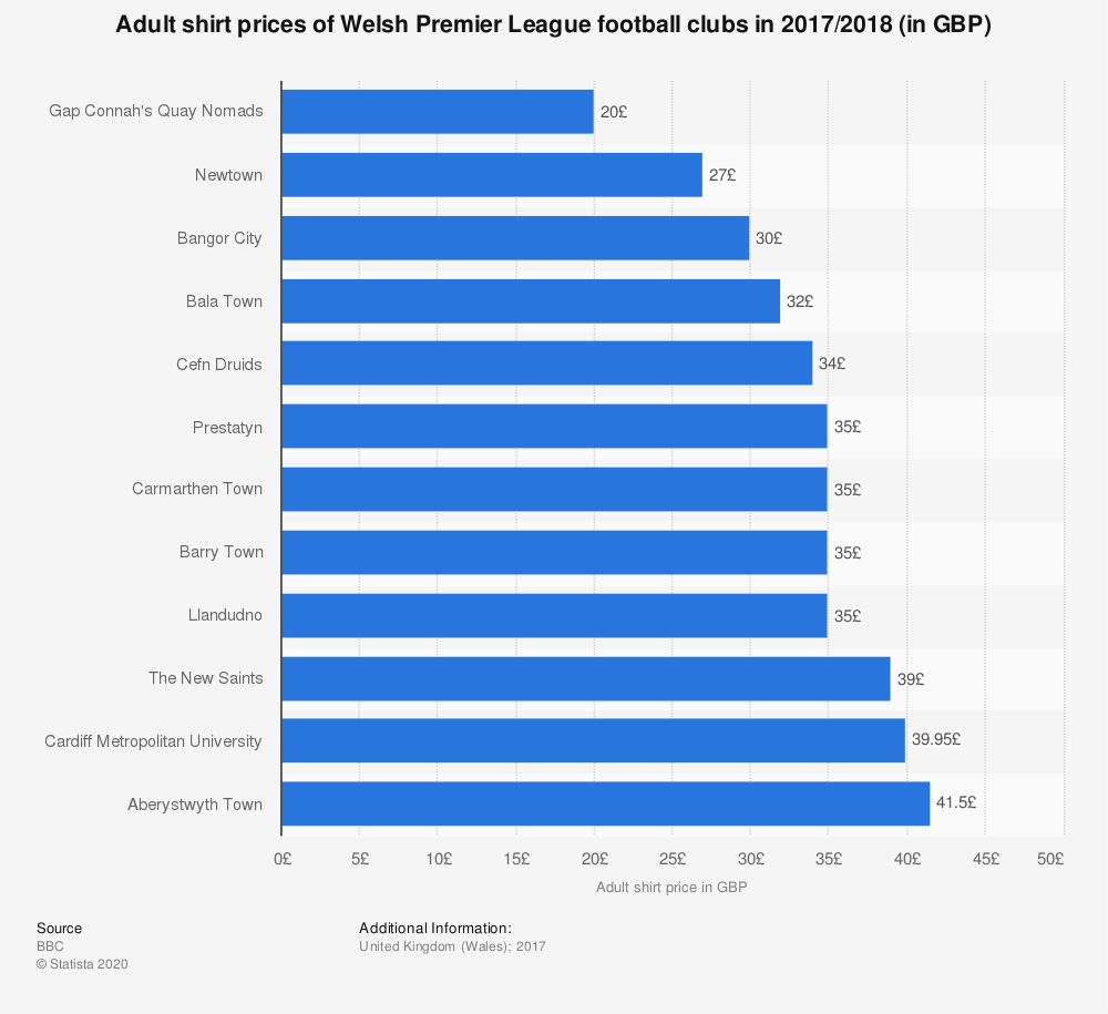 Statistic: Adult shirt prices of Welsh Premier League football clubs in 2017/2018 (in GBP) | Statista