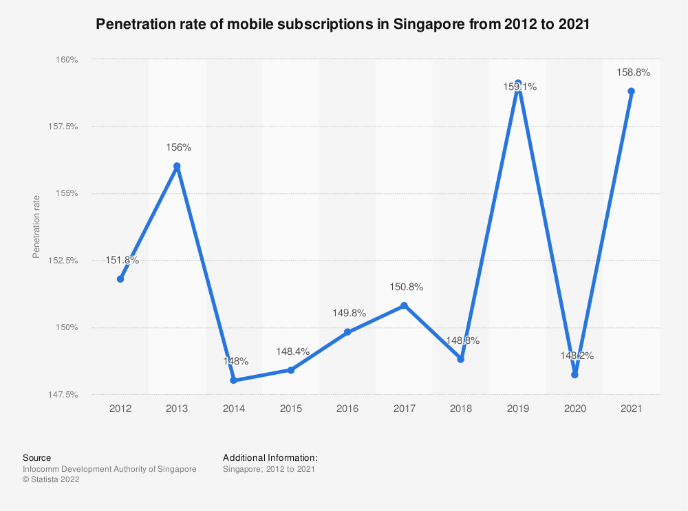 Statistic: Penetration rate of mobile subscriptions in Singapore from 2004 to 2018 | Statista