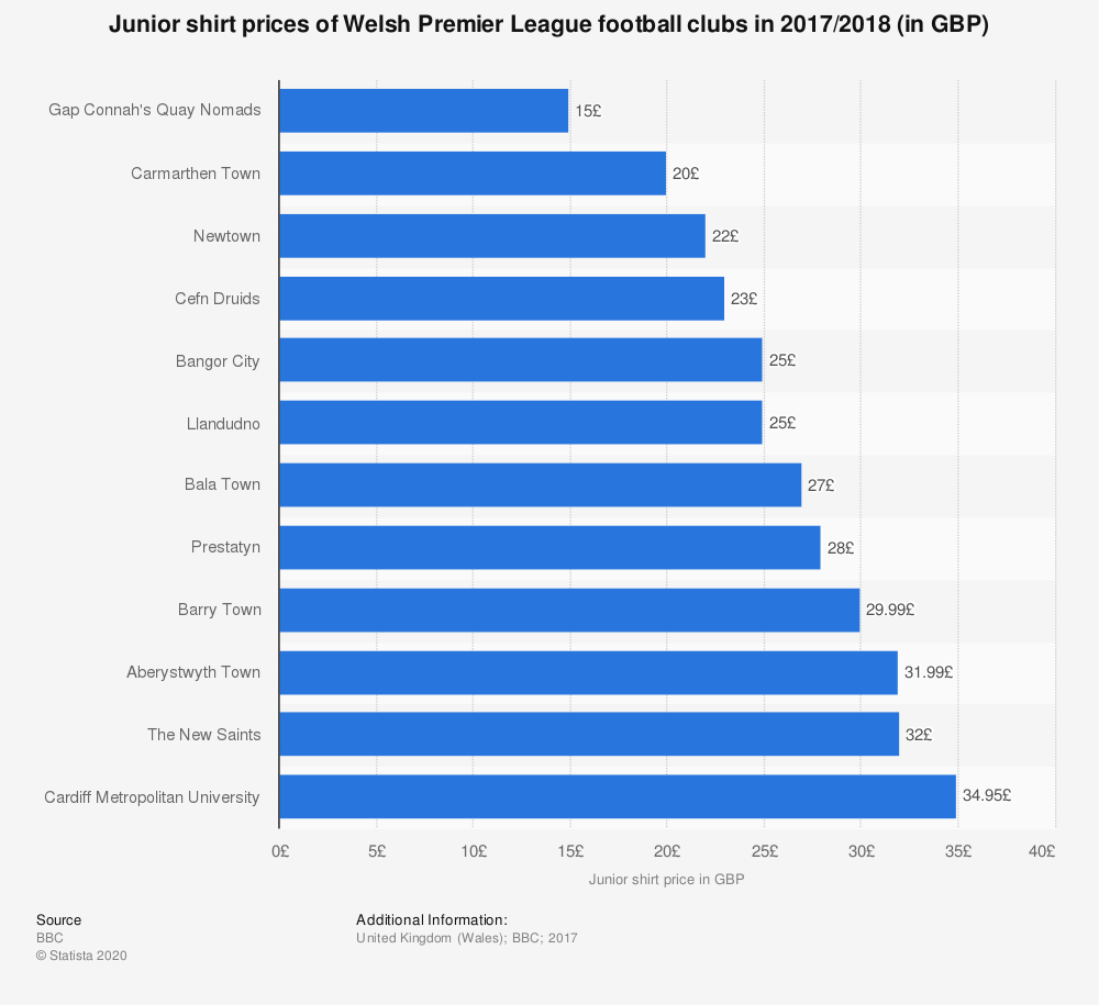 Statistic: Junior shirt prices of Welsh Premier League football clubs in 2017/2018 (in GBP) | Statista
