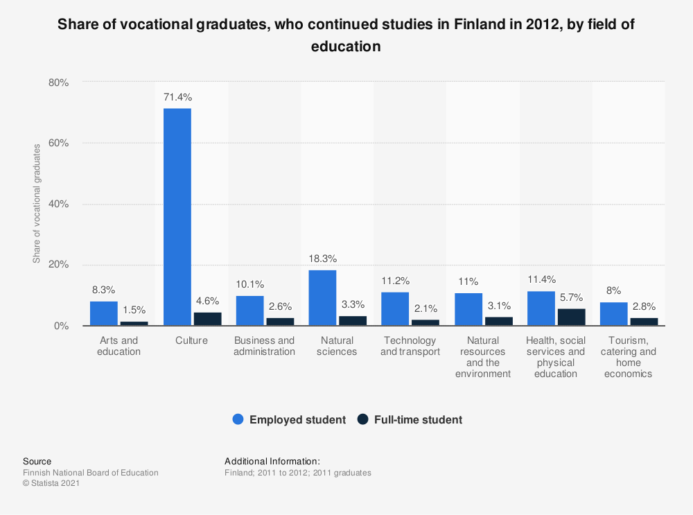 Statistic: Share of vocational graduates, who continued studies in Finland in 2012, by field of education | Statista