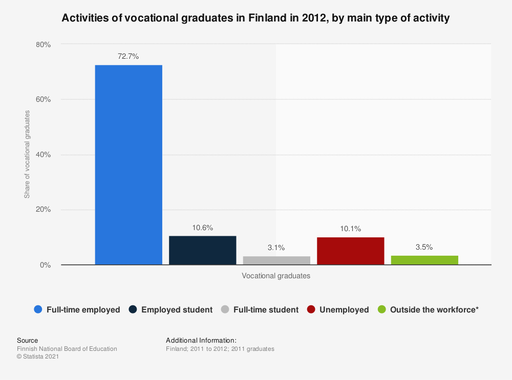 Statistic: Activities of vocational graduates in Finland in 2012, by main type of activity | Statista