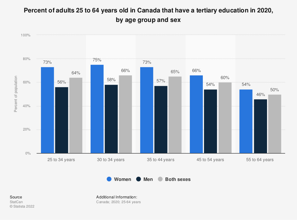 Statistic: Percent of adults 25 to 64 years old in Canada that have a tertiary education, by age group and sex in 2018   Statista