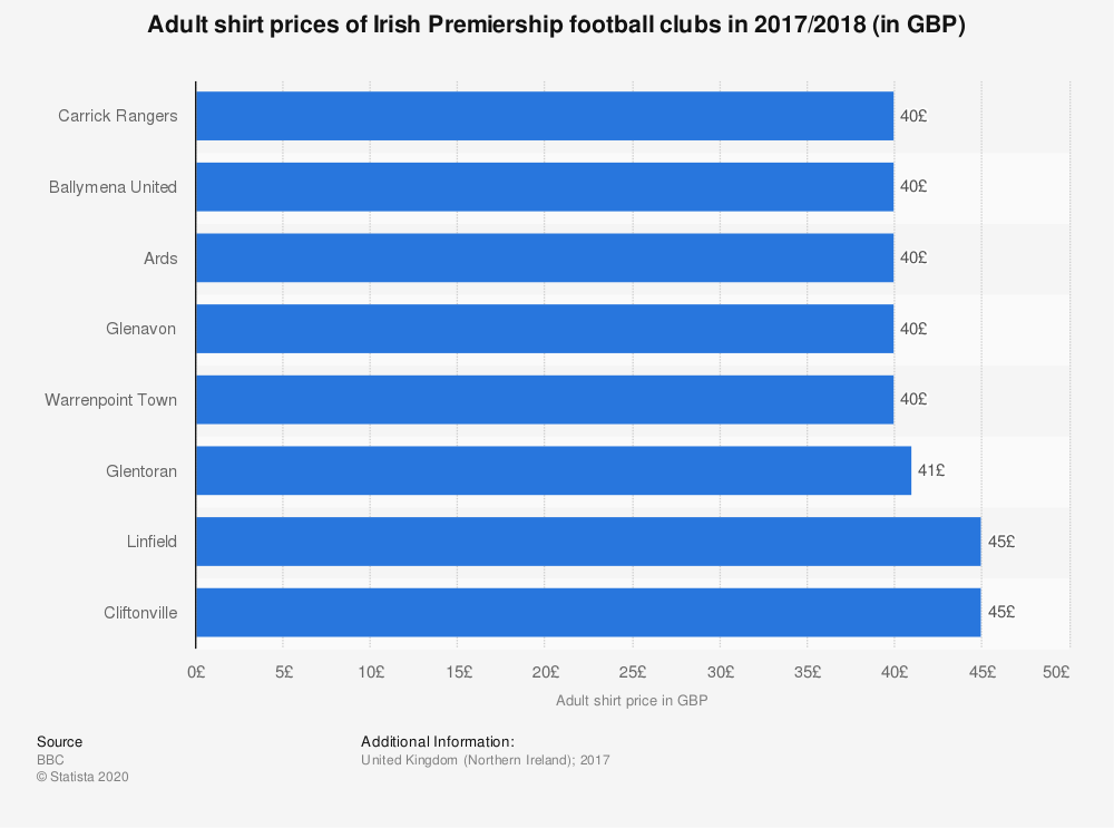 Statistic: Adult shirt prices of Irish Premiership football clubs in 2017/2018 (in GBP) | Statista