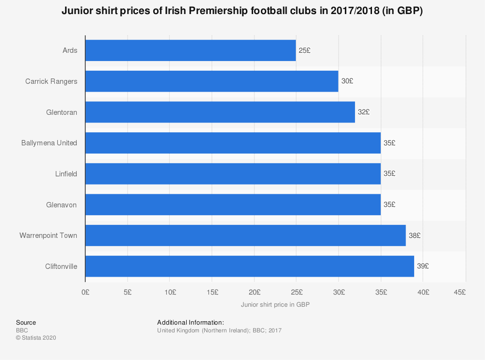 Statistic: Junior shirt prices of Irish Premiership football clubs in 2017/2018 (in GBP) | Statista