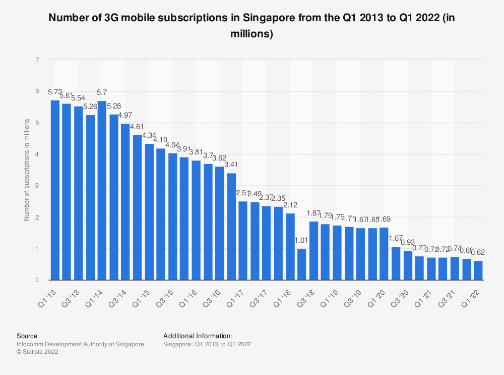 Statistic: Number of 3G mobile subscriptions in Singapore from the 1st quarter of 2013 to the 4th quarter of 2018 (in millions) | Statista