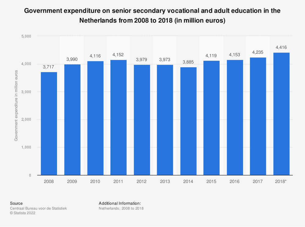 Statistic: Government expenditure on senior secondary vocational and adult education in the Netherlands from 2008 to 2018 (in million euros) | Statista