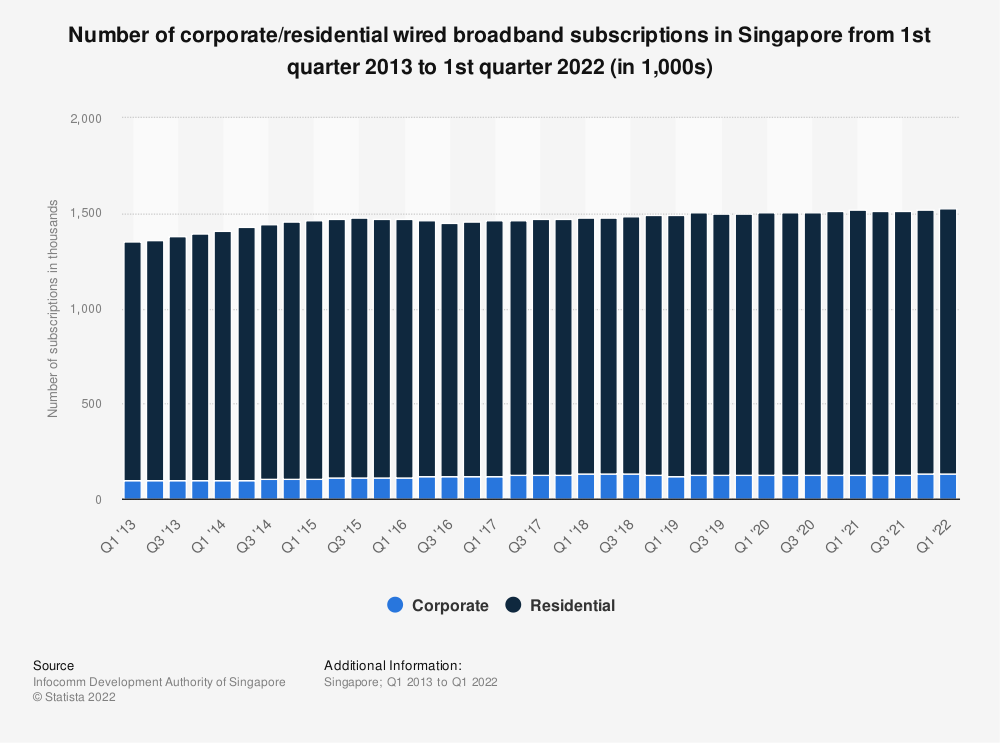 Statistic: Number of corporate/residential wired broadband subscriptions in Singapore from 1st quarter 2013 to 1st quarter 2018 (in 1,000s) | Statista