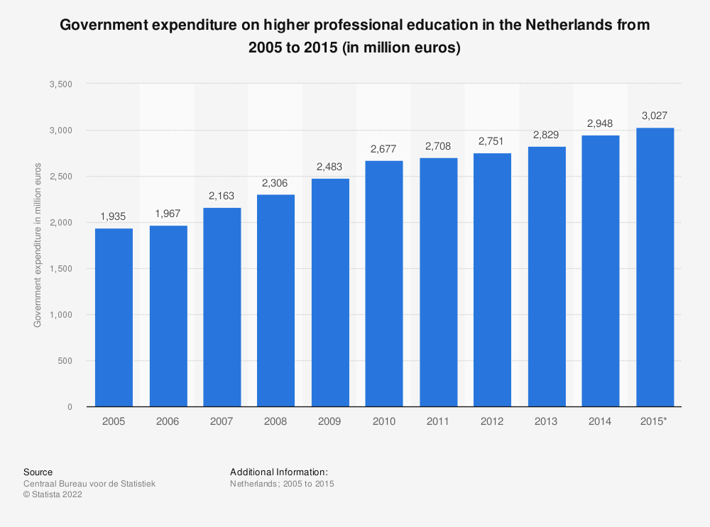 Statistic: Government expenditure on higher professional education in the Netherlands from 2005 to 2015 (in million euros) | Statista