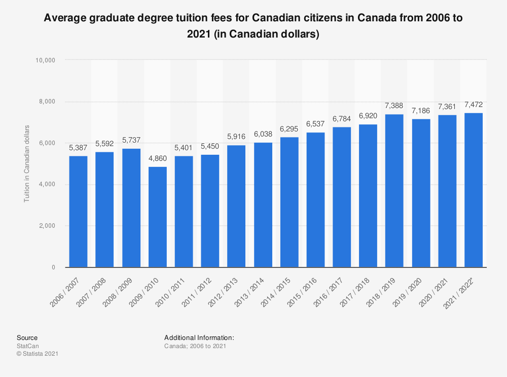 Statistic: Average graduate degree tuition fees for Canadian citizens in Canada from 2006 to 2020 (in Canadian dollars) | Statista