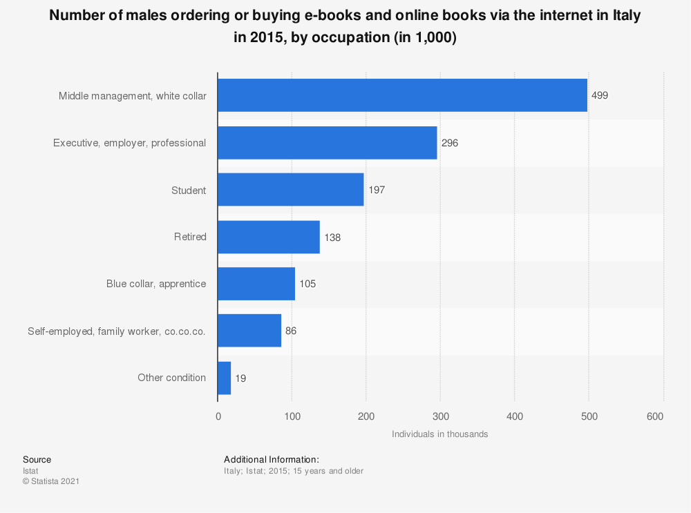 Statistic: Number of males ordering or buying e-books and online books via the internet in Italy in 2015, by occupation (in 1,000) | Statista