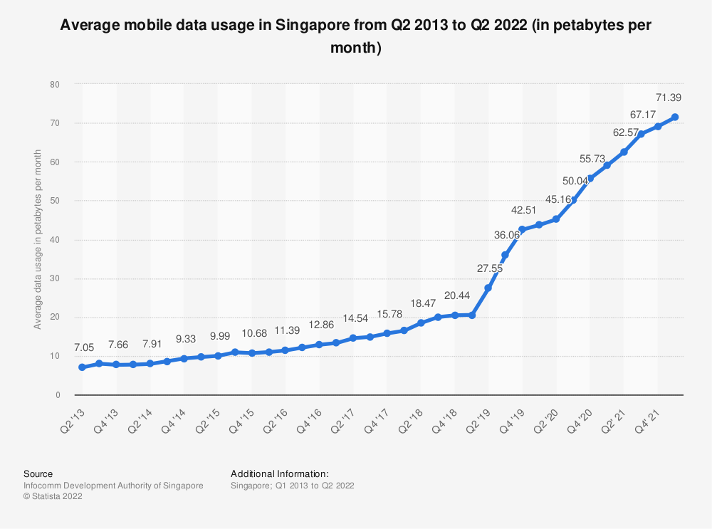 Statistic: Average mobile data usage in Singapore from Q2 2013 to Q4 2019 (in petabytes per month) | Statista