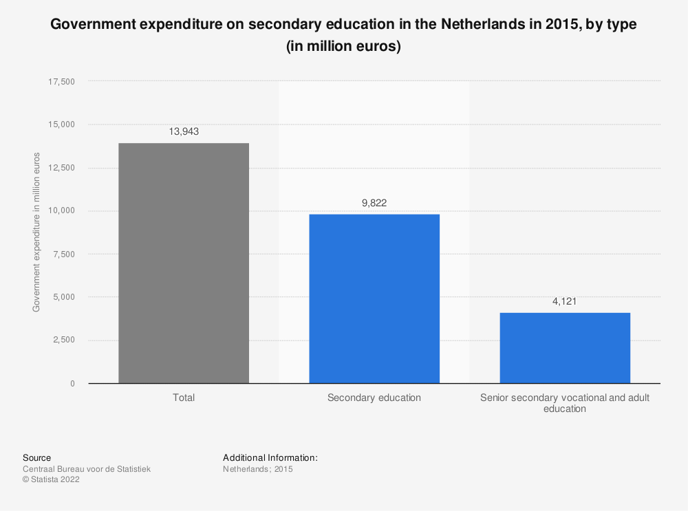 Statistic: Government expenditure on secondary education in the Netherlands in 2015, by type (in million euros) | Statista