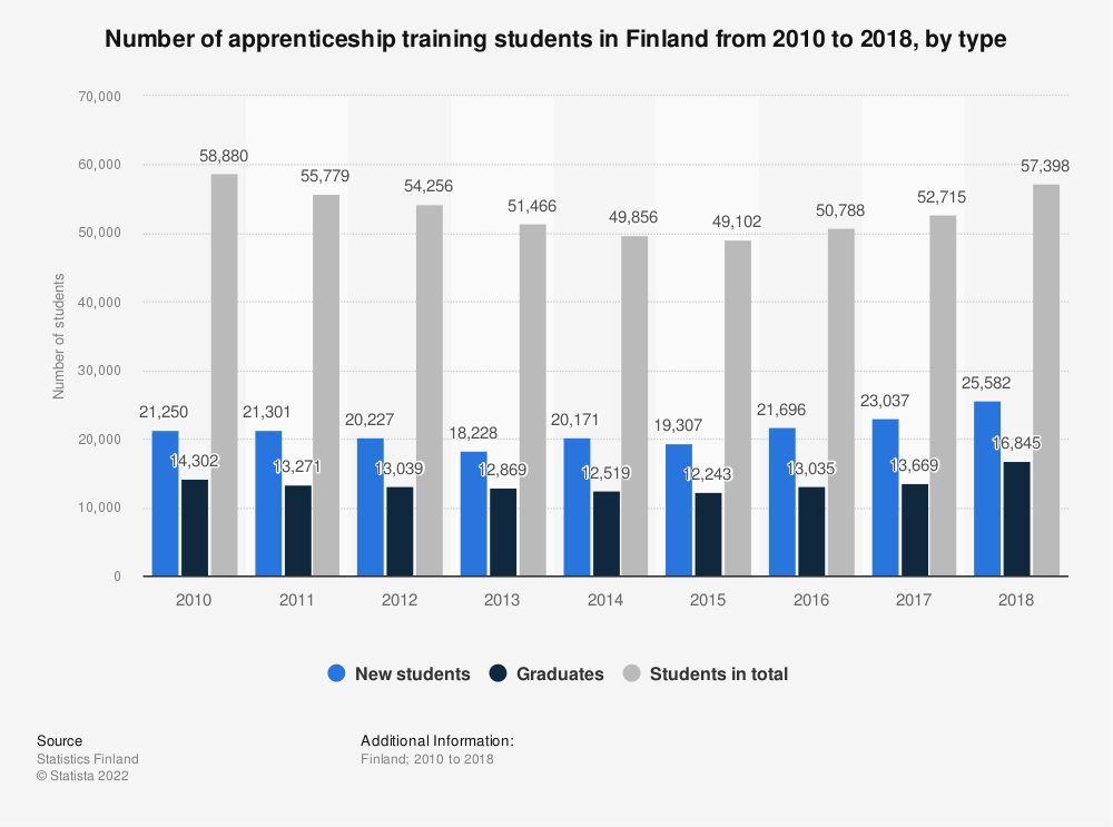 Statistic: Number of apprenticeship training students in Finland from 2010 to 2017, by type | Statista