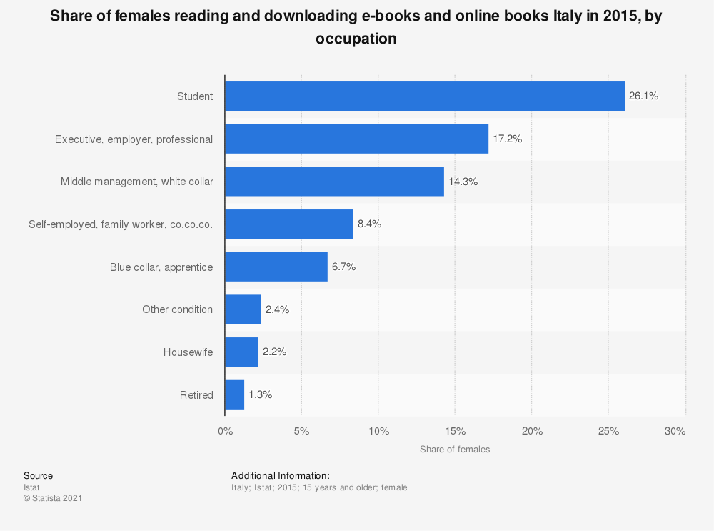 Statistic: Share of females reading and downloading e-books and online books Italy in 2015, by occupation | Statista