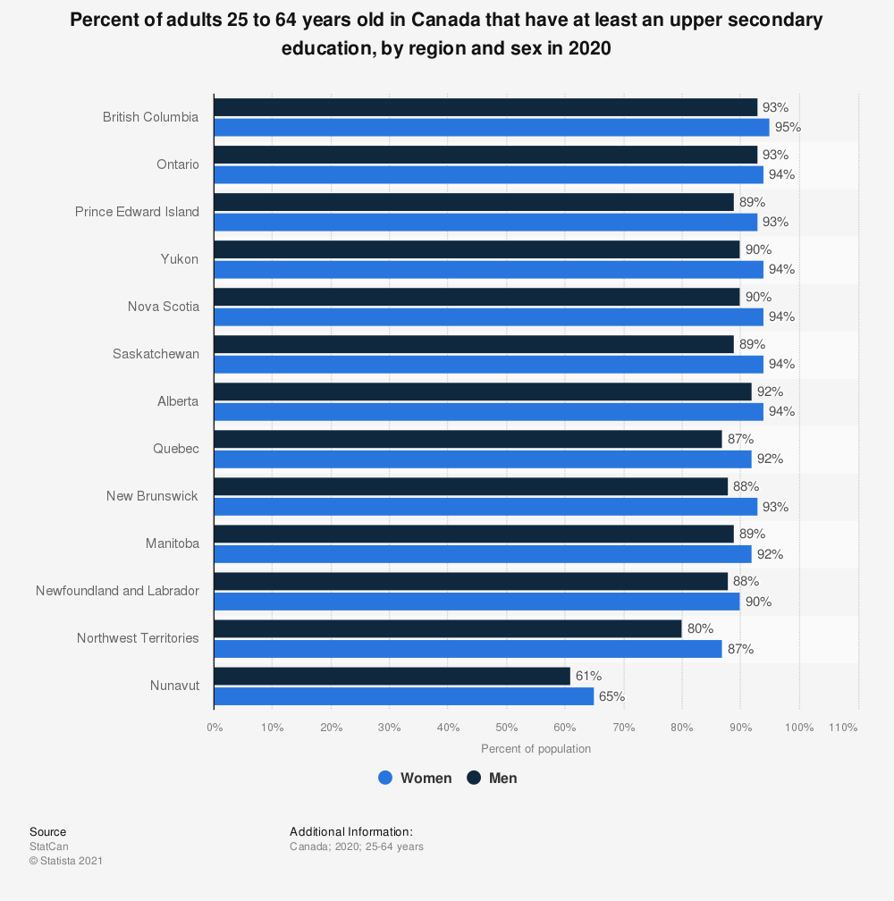 Statistic: Percent of adults 25 to 64 years old in Canada that have at least an upper secondary education, by region and sex in 2018 | Statista