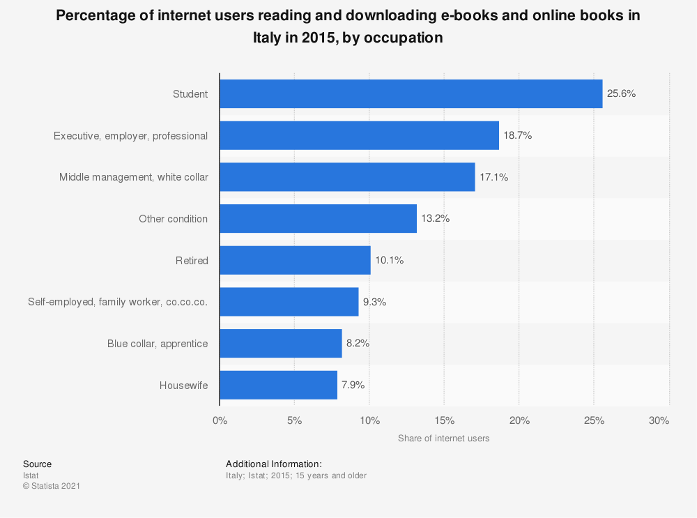 Statistic: Percentage of internet users reading and downloading e-books and online books in Italy in 2015, by occupation | Statista