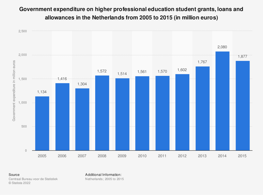 Statistic: Government expenditure on higher professional education student grants, loans and allowances in the Netherlands from 2005 to 2015 (in million euros) | Statista