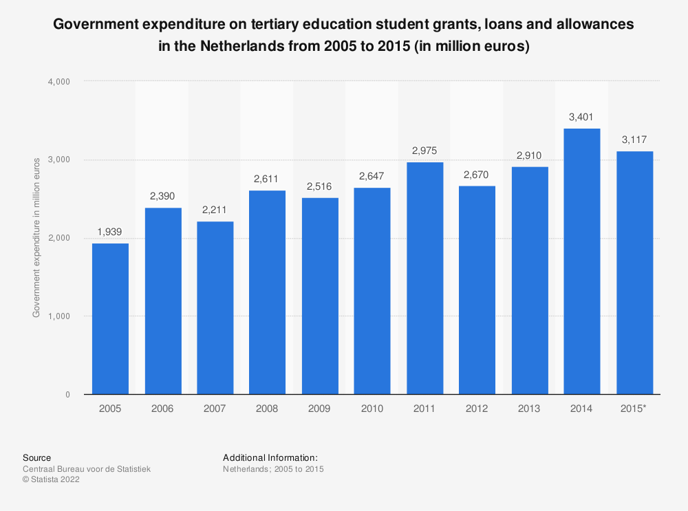 Statistic: Government expenditure on tertiary education student grants, loans and allowances in the Netherlands from 2005 to 2015 (in million euros) | Statista