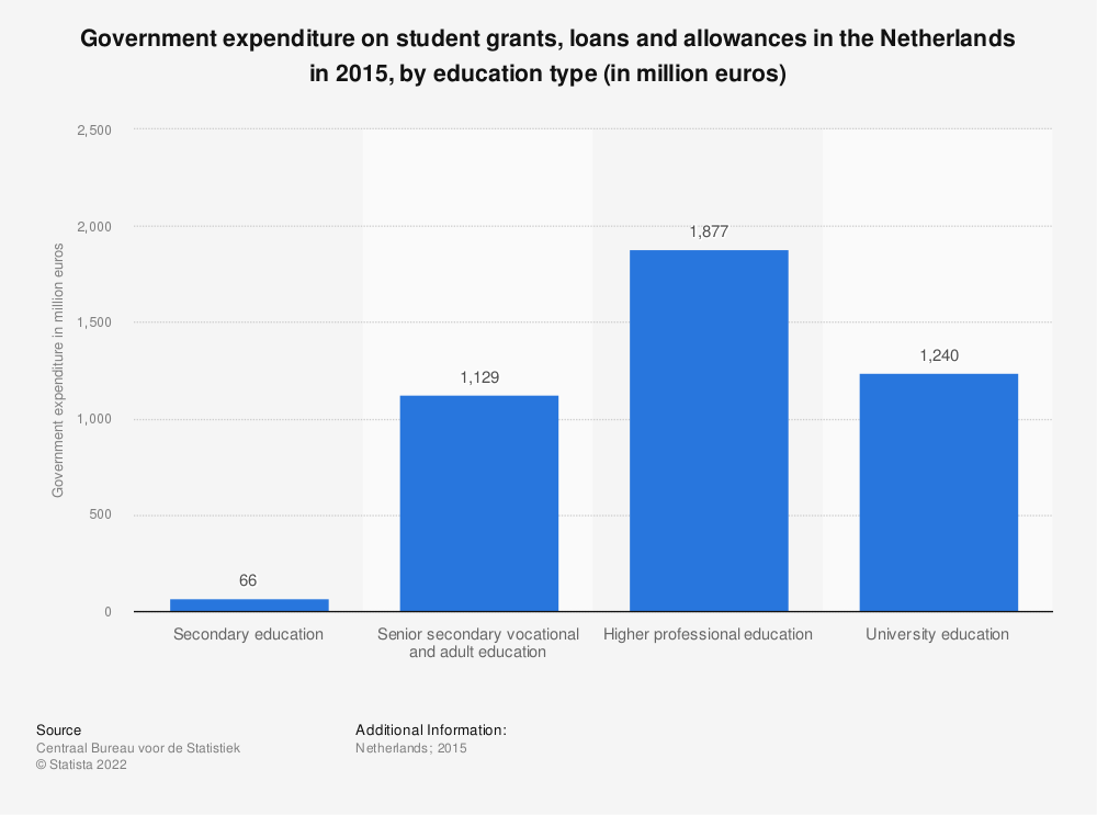 Statistic: Government expenditure on student grants, loans and allowances in the Netherlands in 2015, by education type (in million euros) | Statista