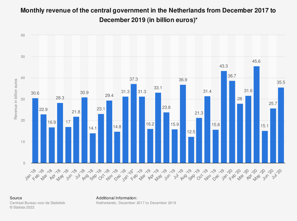 Statistic: Monthly revenue of the central government in the Netherlands from December 2017 to December 2019 (in billion euros)* | Statista