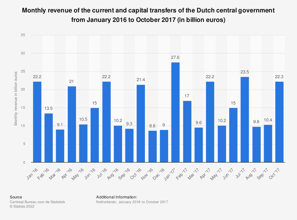 Statistic: Monthly revenue of the current and capital transfers of the Dutch central government from January 2016 to October 2017 (in billion euros) | Statista