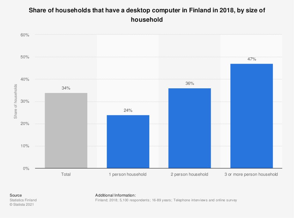 Statistic: Share of households that have a desktop computer in Finland in 2018, by size of household | Statista