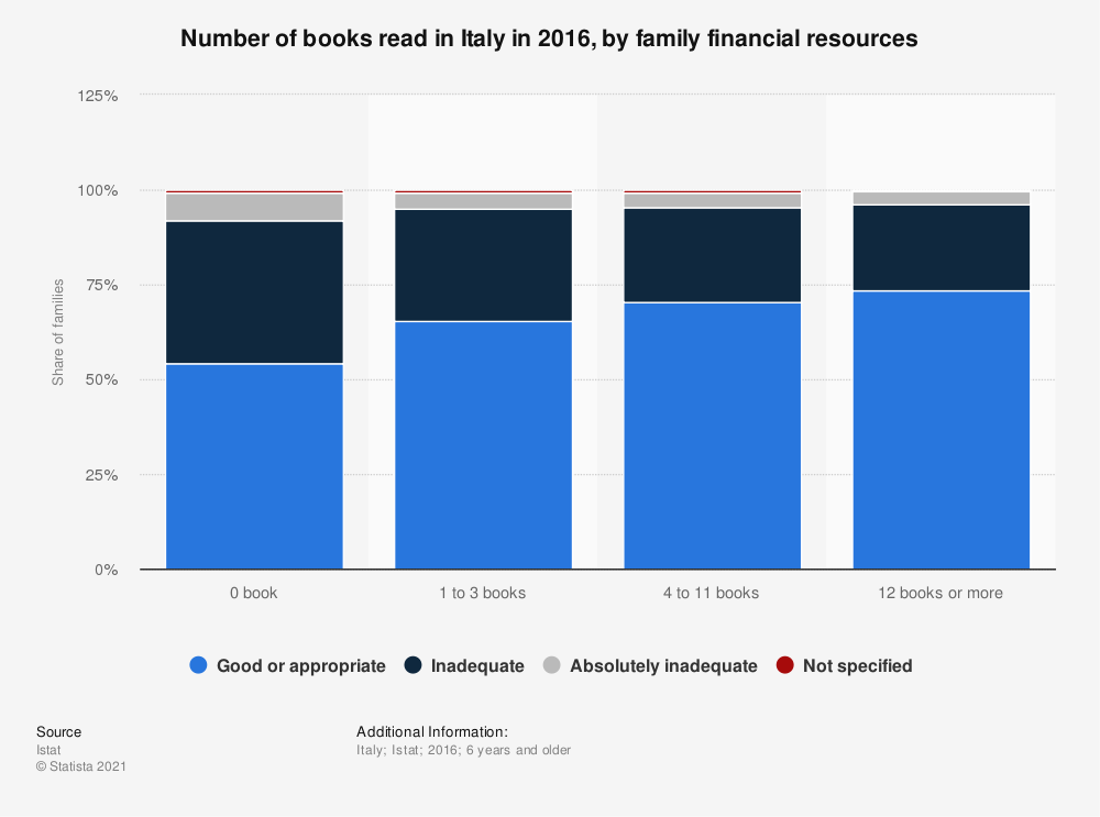 Statistic: Number of books read in Italy in 2016, by family financial resources | Statista