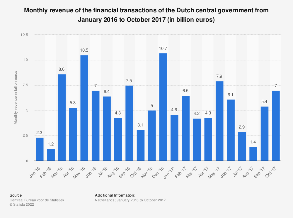 Statistic: Monthly revenue of the financial transactions of the Dutch central government from January 2016 to October 2017 (in billion euros) | Statista