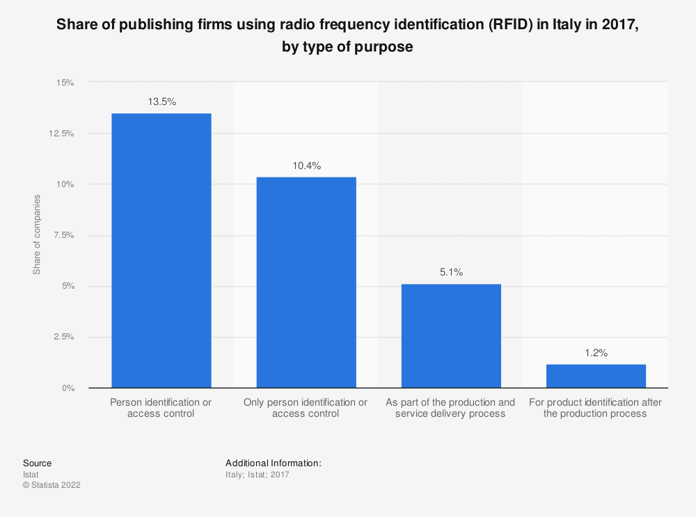 Statistic: Share of publishing firms using radio frequency identification (RFID) in Italy in 2017, by type of purpose | Statista