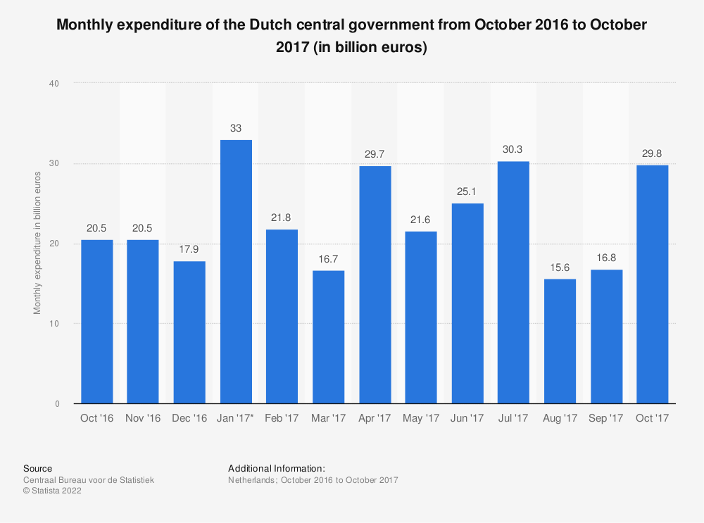 Statistic: Monthly expenditure of the Dutch central government from October 2016 to October 2017 (in billion euros) | Statista