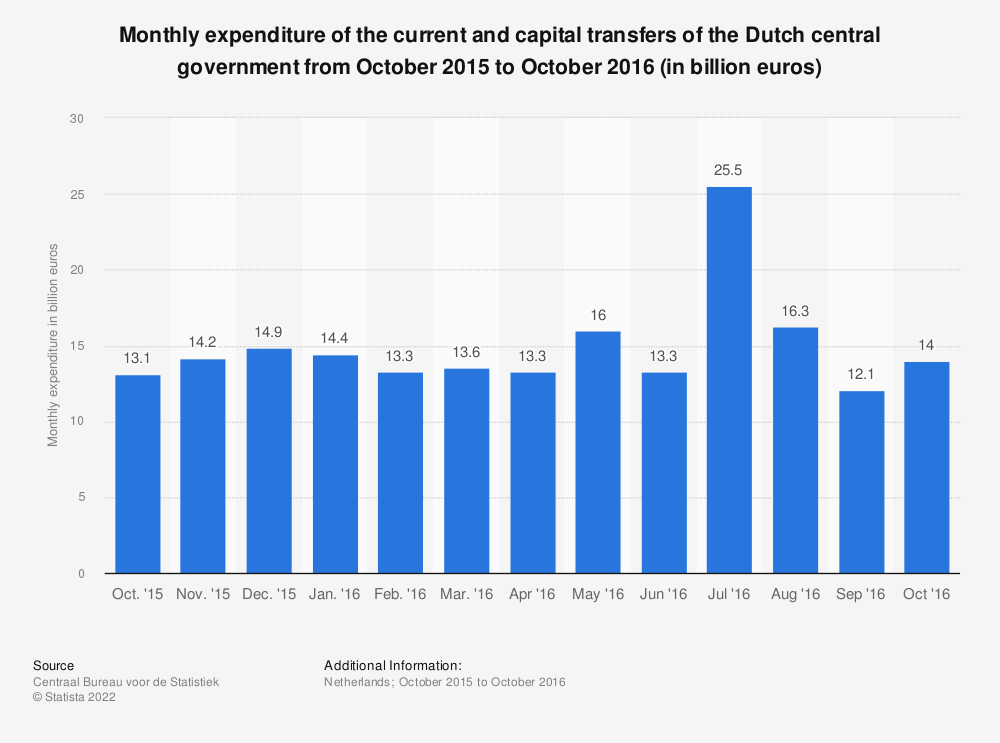 Statistic: Monthly expenditure of the current and capital transfers of the Dutch central government from October 2015 to October 2016 (in billion euros) | Statista