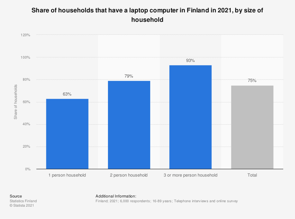 Statistic: Share of households that have a laptop computer in Finland in 2018, by size of household | Statista