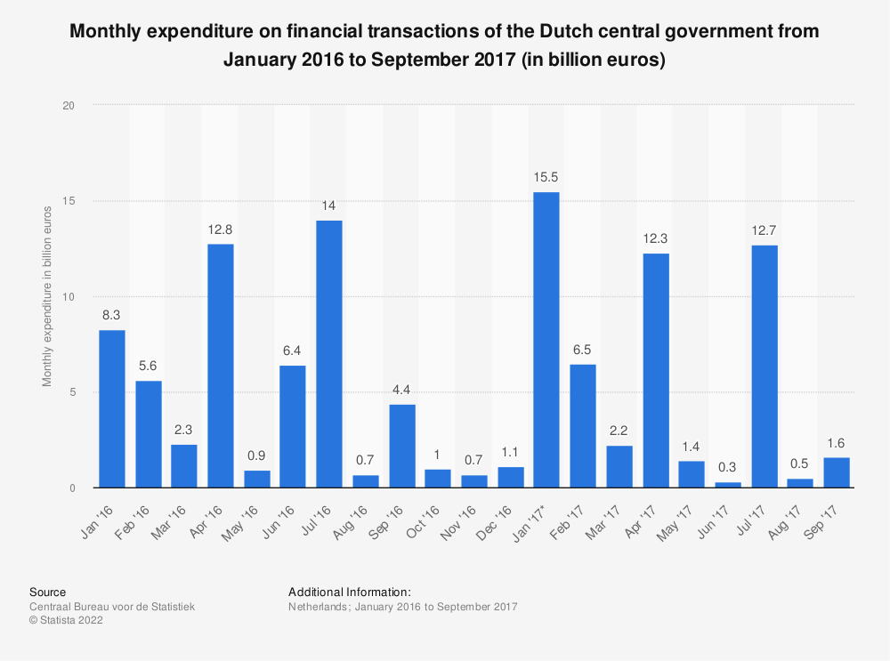 Statistic: Monthly expenditure on financial transactions of the Dutch central government from January 2016 to September 2017 (in billion euros) | Statista